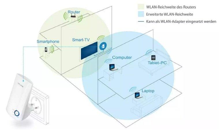 WiFi Range Extender TP-LINK 2