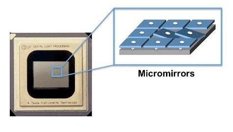 Proiettori DLP Chip con microspecchi