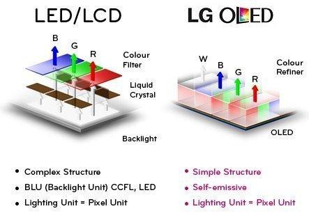 TV OLED Lg Tecnologia