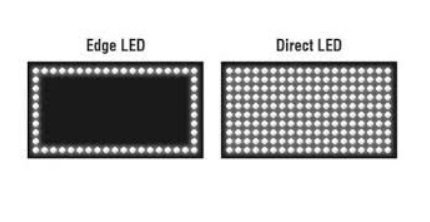 Tecnologia Edge LED e Direct LED