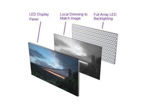 Struttura dello schermo LED con matrice LCD