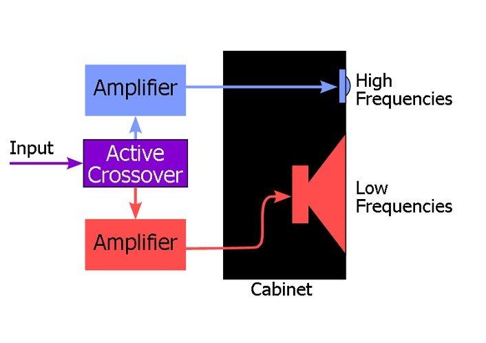 Collegare i diffusori con sistema Bi-Amping: schema dei collegamenti