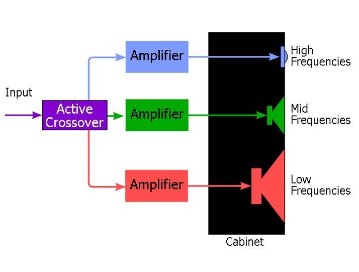 """Collegare i diffusori con tre amplificatori """"tri-amping"""""""